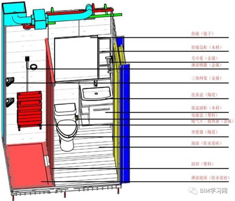 一文深度了解装配式建筑的BIM方法_25