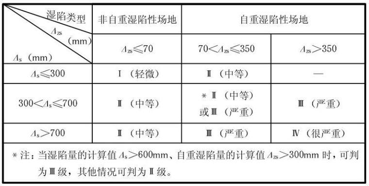 湿陷性黄土地区地基常规处理方法_10