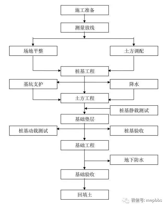 一键下载汇总_附常见专业施工工艺流程简图_7