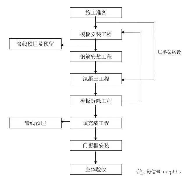 一键下载汇总_附常见专业施工工艺流程简图_8