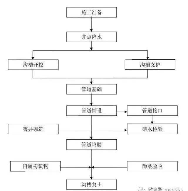一键下载汇总_附常见专业施工工艺流程简图_11