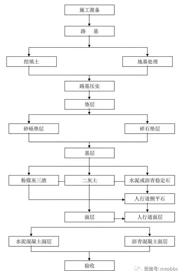 一键下载汇总_附常见专业施工工艺流程简图_10
