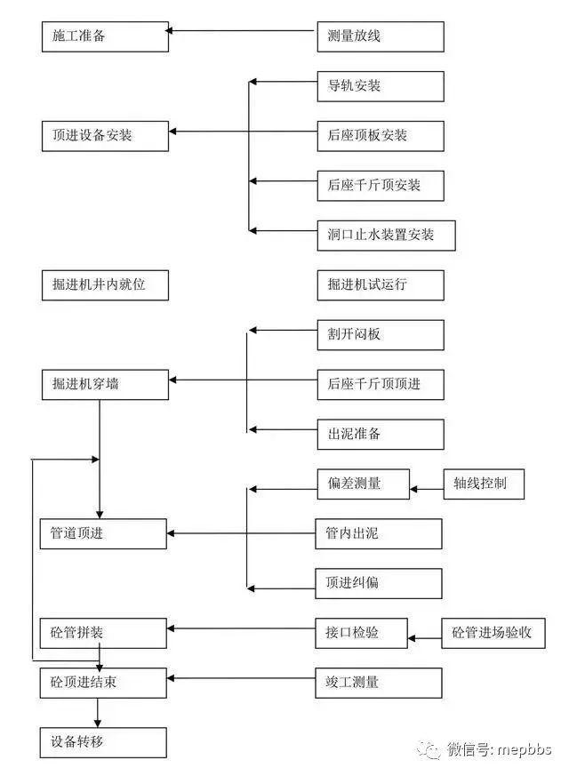一键下载汇总_附常见专业施工工艺流程简图_12