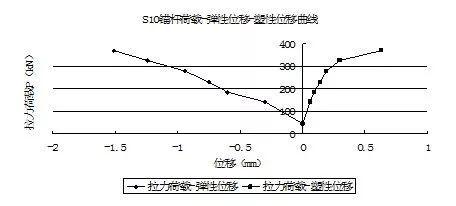 高效经济的抗浮设计技术——抗拔锚杆_11