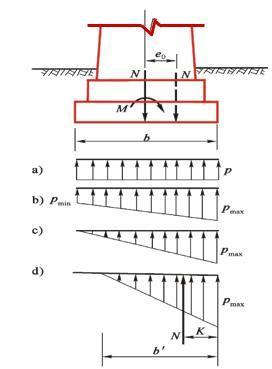 天然地基上的刚性浅基础-基底应力分布图