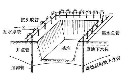 天然地基上的刚性浅基础-井点法布置示意图