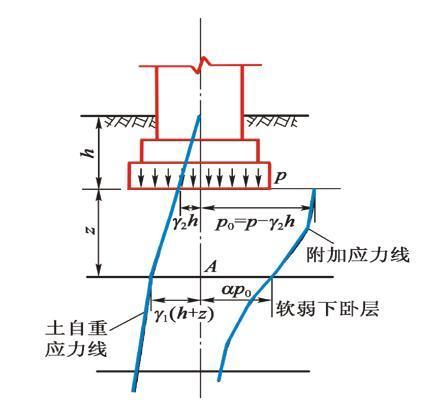 天然地基上的刚性浅基础-承载力计算