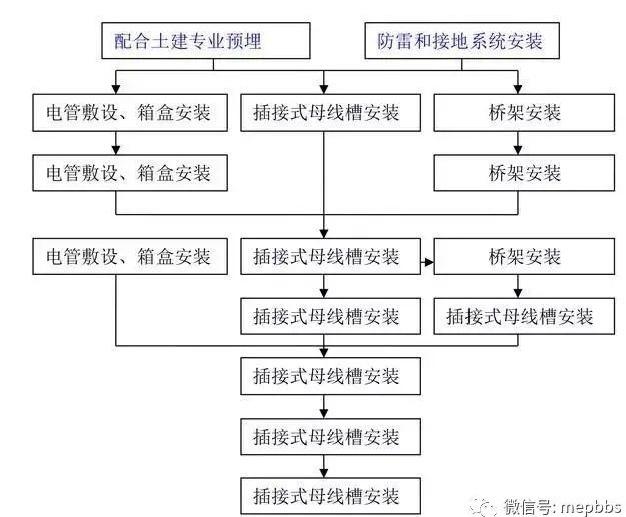 一键下载汇总_附常见专业施工工艺流程简图_6
