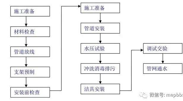 一键下载汇总_附常见专业施工工艺流程简图_4