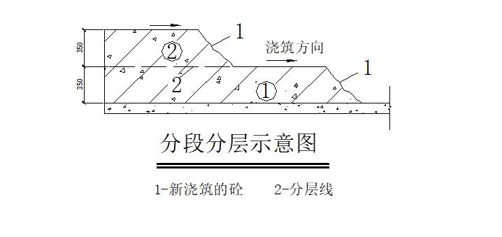 高分子防水卷材两层地下室防水工程施工方案-02 分段分层示意图