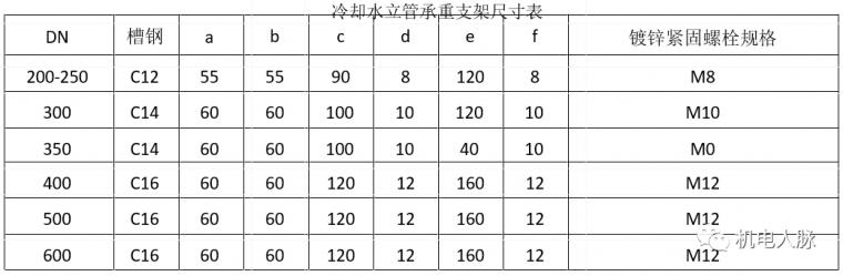 空调水管预制与支吊架安装方法_5
