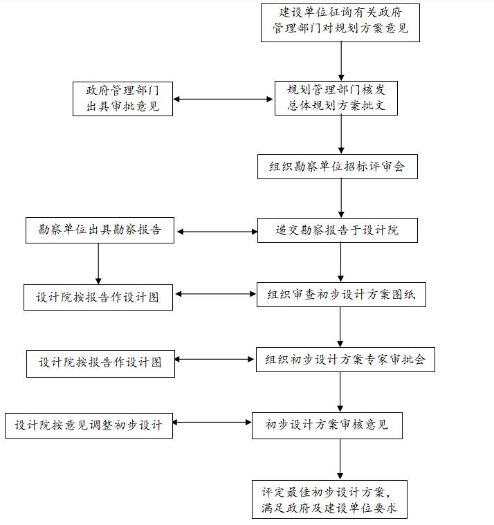 工程全过程流程资料下载-房地产项目整体开发全过程流程图