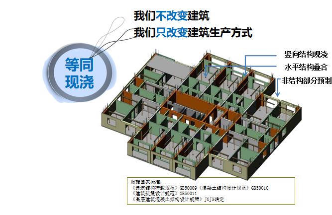 装配式建筑方案培训讲义PPT图文并茂-装配式建筑方案培训讲义5