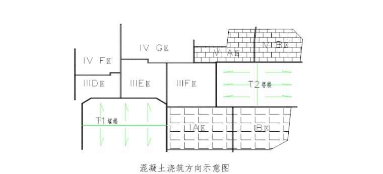 大体积混凝土工程安全专项施工方案-02 混凝土浇筑方向示意图