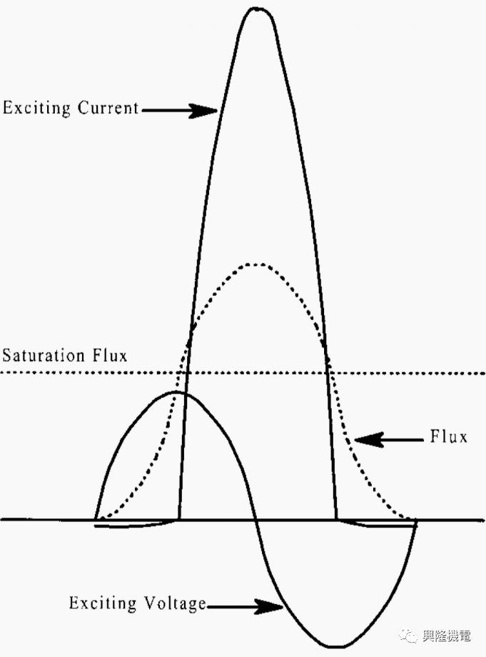 变压器何时出现励磁涌流?_2