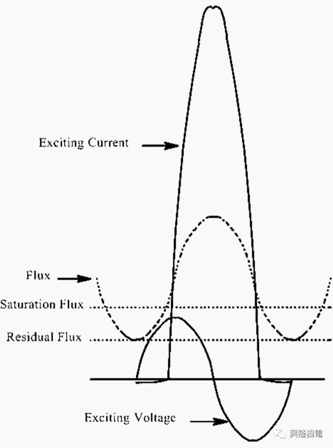 变压器何时出现励磁涌流?_3