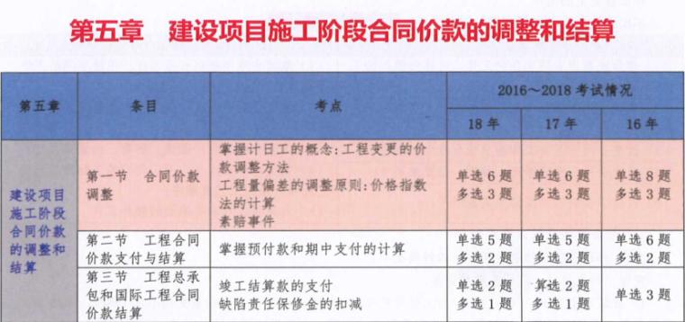二级造价师讲义pdf资料下载-2019一级造价师计价考点汇编(105页pdf)
