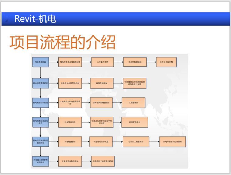 项目流程介绍