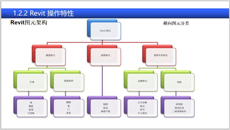BIM全专业系列入门教程1.1Revit基础知识-Revit 操作特性
