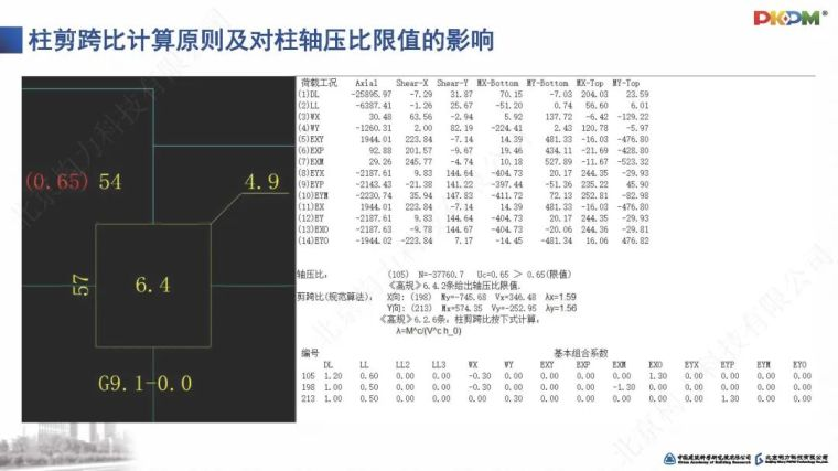 SATWE系列参数深度解读及常见问题剖析PPT_28