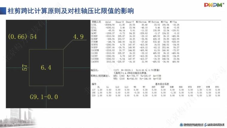 SATWE系列参数深度解读及常见问题剖析PPT_25