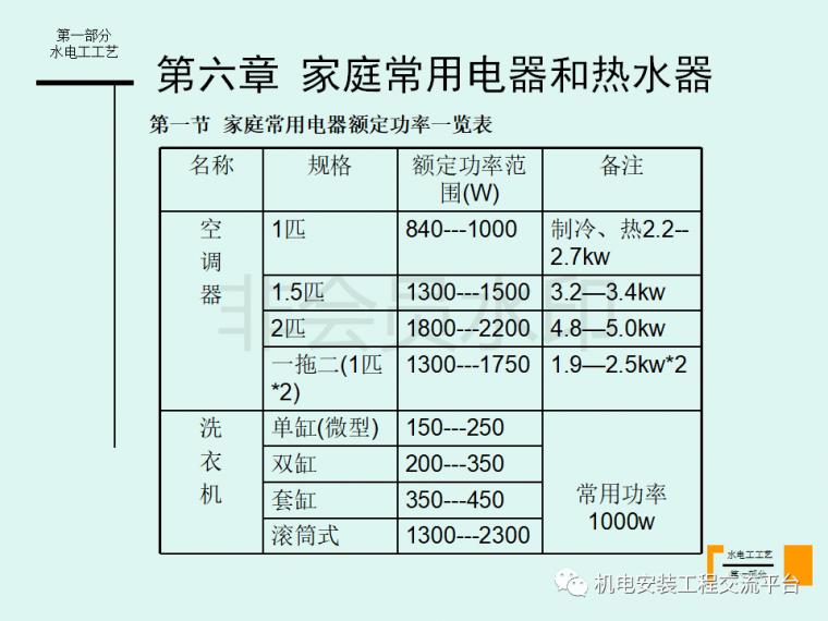家装水电经典工艺讲解-105页PPT免费下载_45