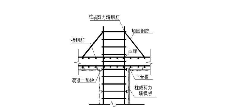 17层剪力墙结构住宅楼项目施工组织设计-03 防墙、柱筋偏位措施
