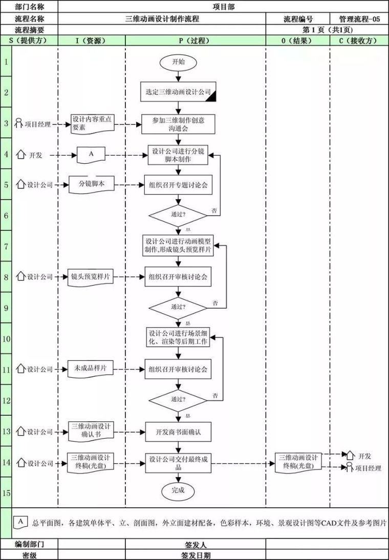 万科地产项目部全套管理流程!_8