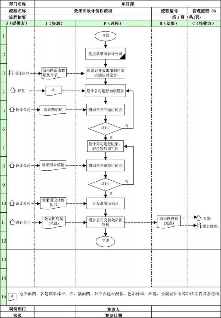 万科地产项目部全套管理流程!_9