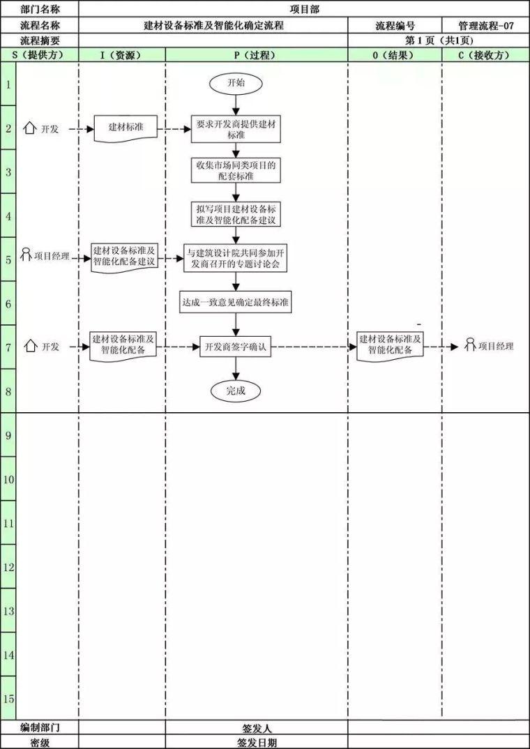 万科地产项目部全套管理流程!_10