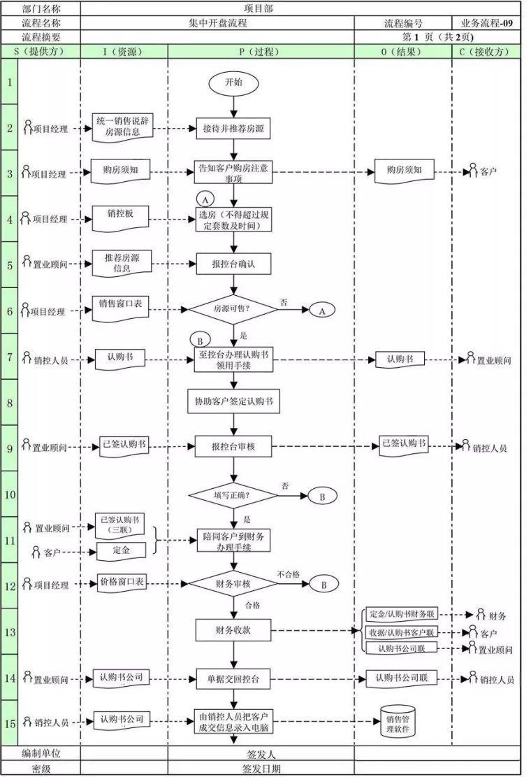 万科地产项目部全套管理流程!_12
