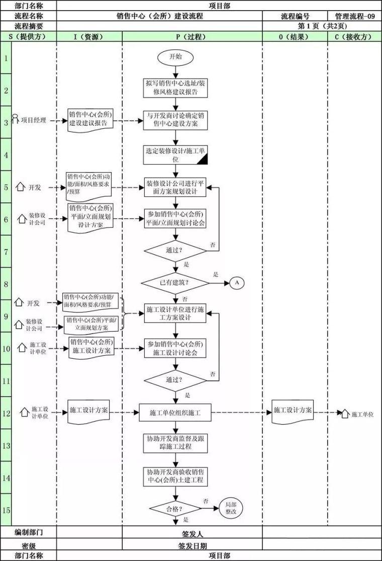 万科地产项目部全套管理流程!_14