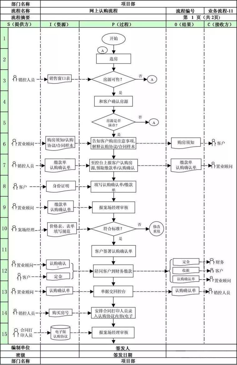 万科地产项目部全套管理流程!_18