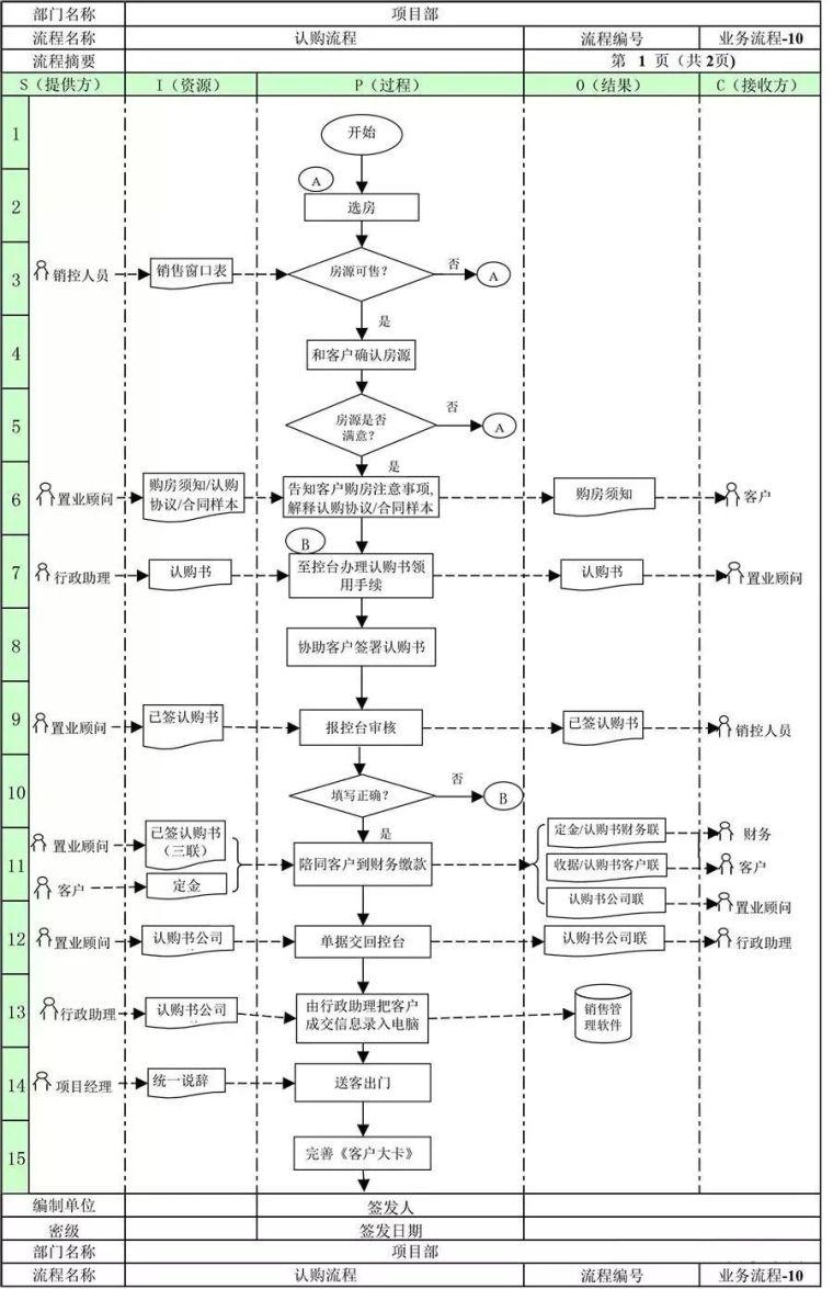 万科地产项目部全套管理流程!_16