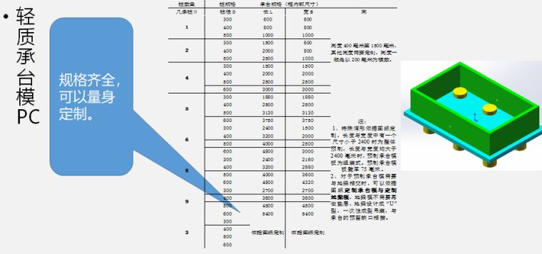 知名地产装配式PC构件培训讲义(图文)-轻质承台模PC