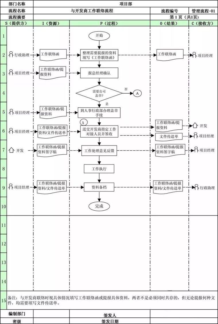 万科地产项目部全套管理流程!_4