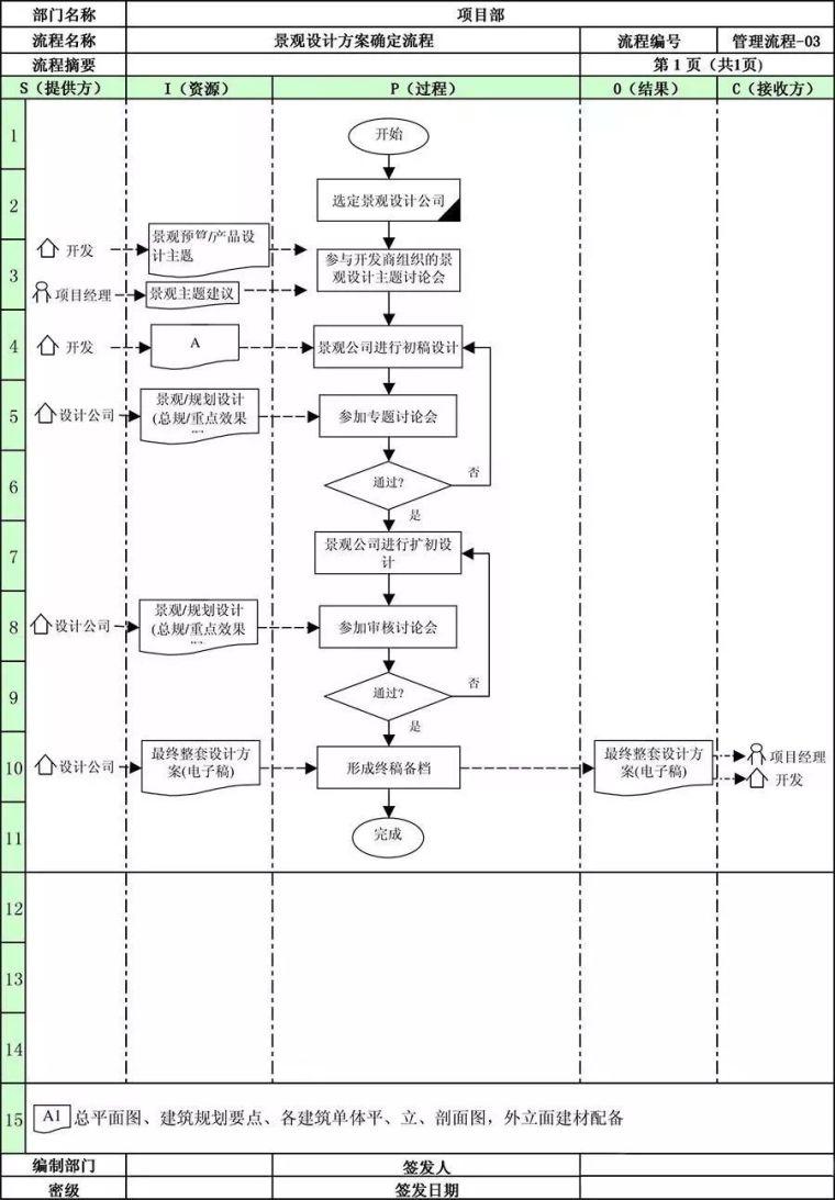 万科地产项目部全套管理流程!_6