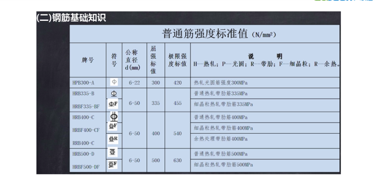 16G101平法图集钢筋计算的基本知识PPT-04 钢筋的基础知识
