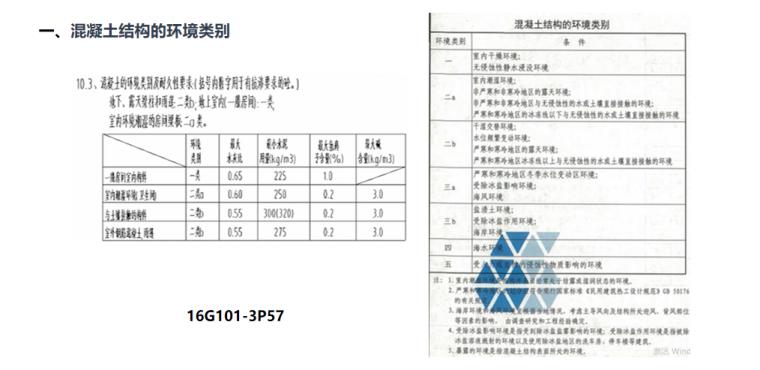 16G101平法图集独立基础钢筋一般构造PPT-02 混凝土结构的环境类别
