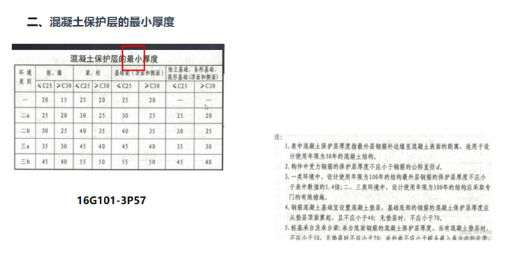 16G101平法图集独立基础钢筋一般构造PPT-03 混凝土保护层的最小厚度