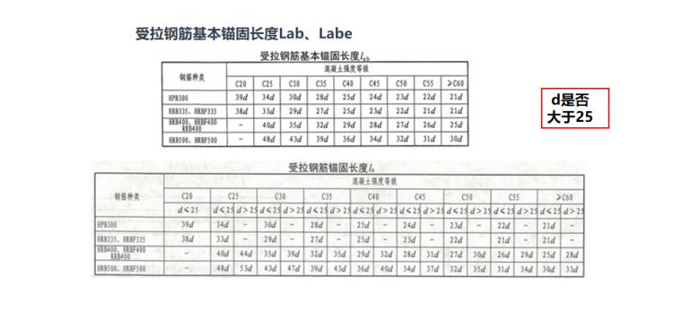 16G101平法图集独立基础钢筋一般构造PPT-04 受拉钢筋基本锚固长度