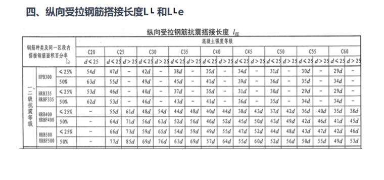16G101平法图集独立基础钢筋一般构造PPT-06 纵向受拉钢筋搭接长度L 和L e