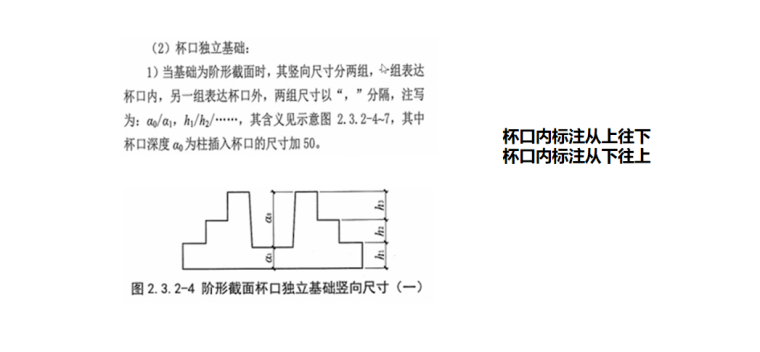 16G101图集杯口独立基础的平法表示PPT-02 杯口独立基础平法表示