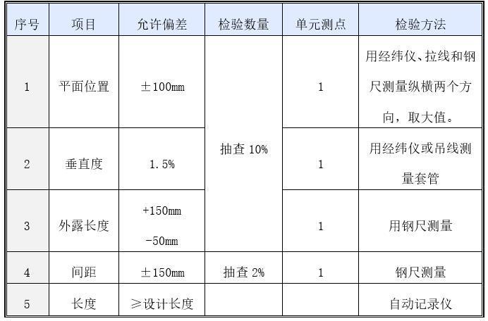工程软土地基处理施工方案-检验