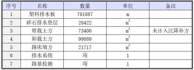 工程软土地基处理施工方案-工程量数量表