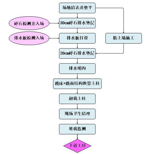工程软土地基处理施工方案-软基处理施工总流程