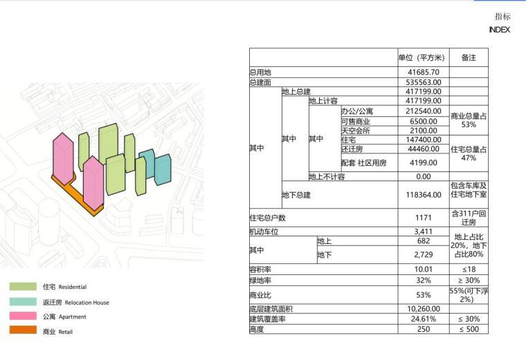 [沈阳]商业+超高层公建化豪宅建筑方案设计-指标