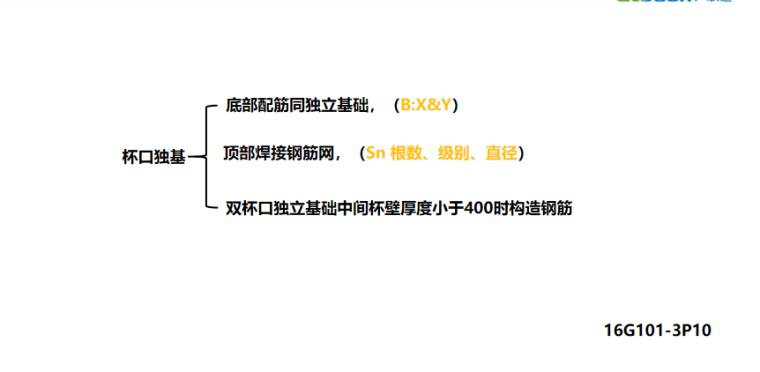 16G101图集杯口独立基础配筋构造及案例PPT-02 杯口独立基础配筋构造