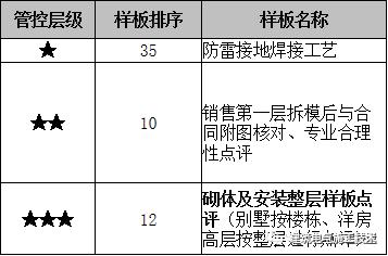 安装预埋工程技术质量标准交底_3
