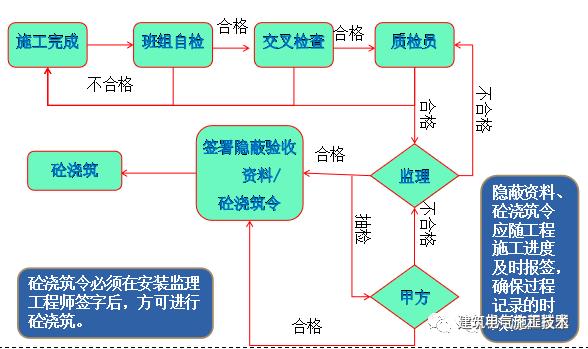 安装预埋工程技术质量标准交底_4